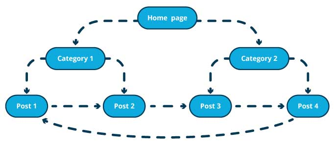 astuces referencement wordpress